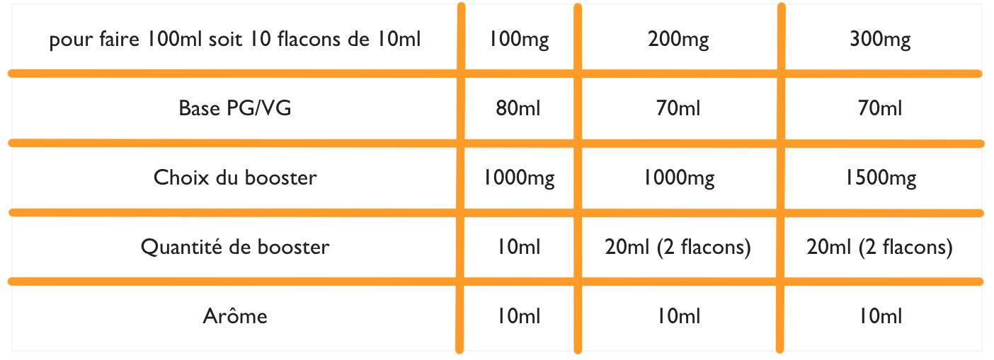 calcul dosage cbd