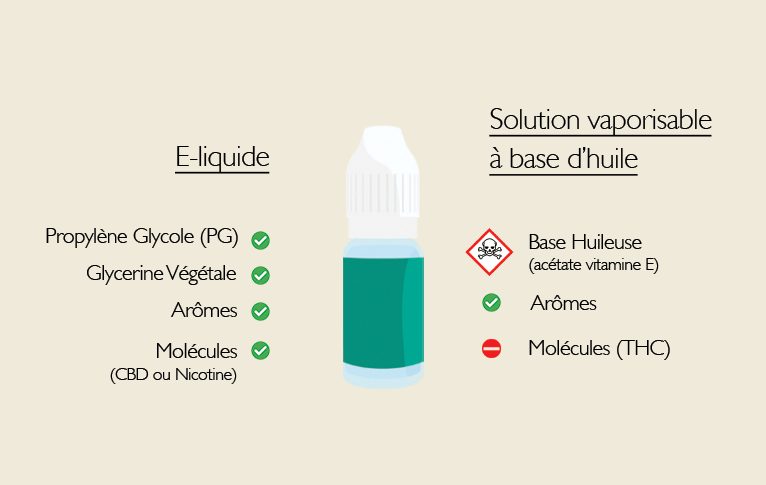 THC OIL AND CBD E-LIQUID DIFFERENCE [ALL YOU NEED TO KNOW]